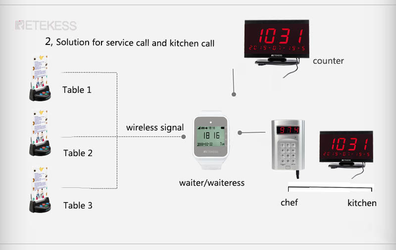 table call and kitchen call.jpg