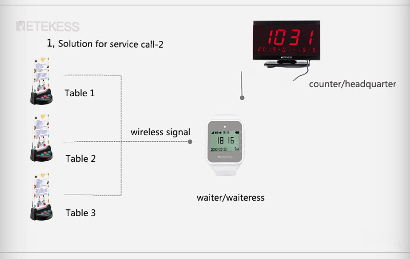 wireless calling system wrist watch table call button.jpg