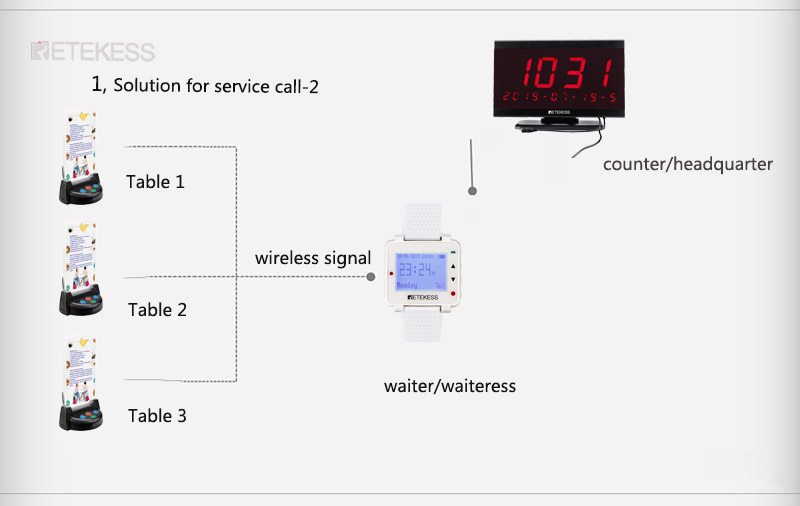 F9420B wireless calling system wrist watch table call button.jpg
