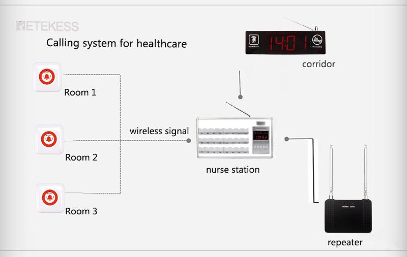 nurse calling system healthcare.jpg