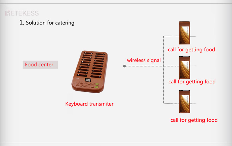 T116 wirless paging system pager buzzer beeper.jpg