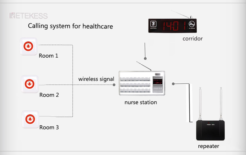 soluition for wireless nurse calling system